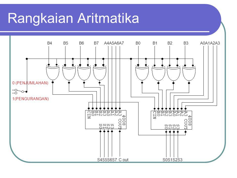 Rangkaian Aritmatika B4 B5 B6 B7 A4A5A6A7 B0 B1 B2 B3 A0A1A2A3