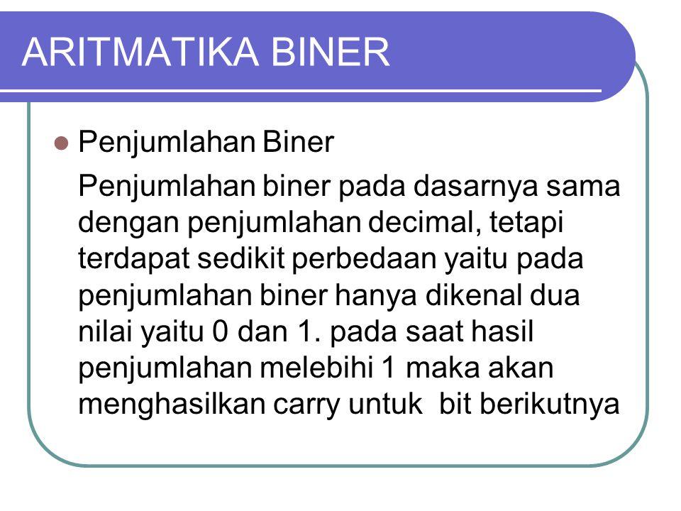 ARITMATIKA BINER Penjumlahan Biner