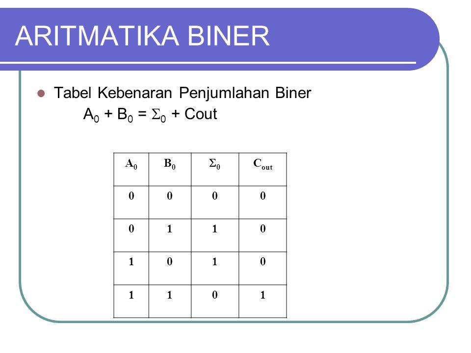 ARITMATIKA BINER Tabel Kebenaran Penjumlahan Biner A0 + B0 = 0 + Cout