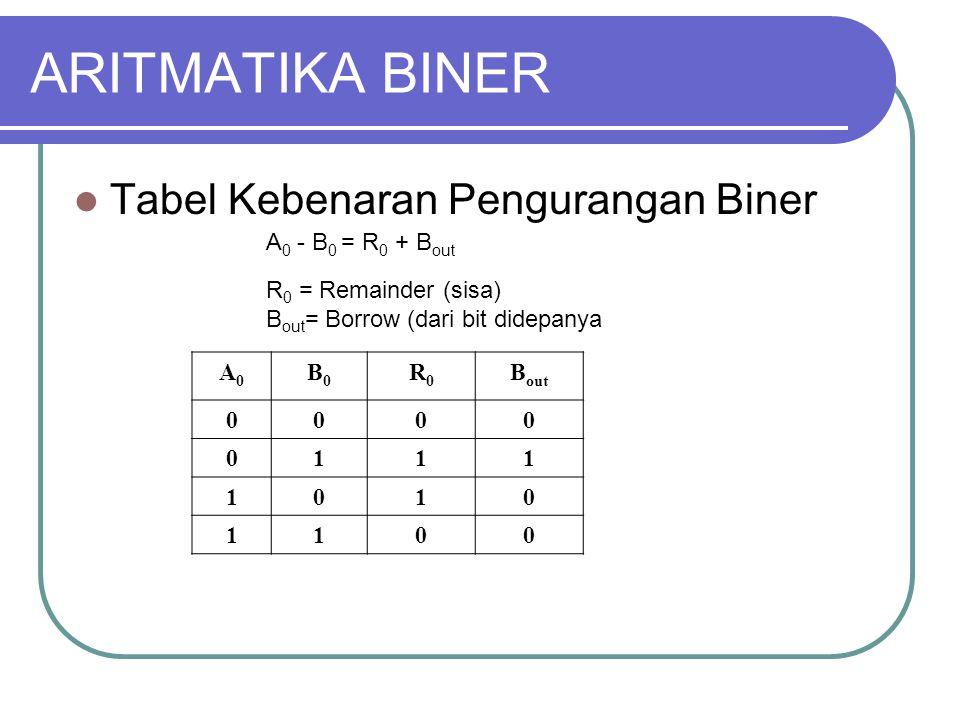 ARITMATIKA BINER Tabel Kebenaran Pengurangan Biner A0 - B0 = R0 + Bout