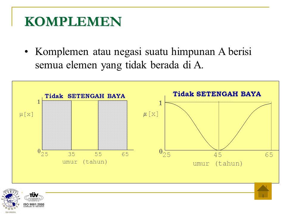 KOMPLEMEN Komplemen atau negasi suatu himpunan A berisi semua elemen yang tidak berada di A. 25 45 65.
