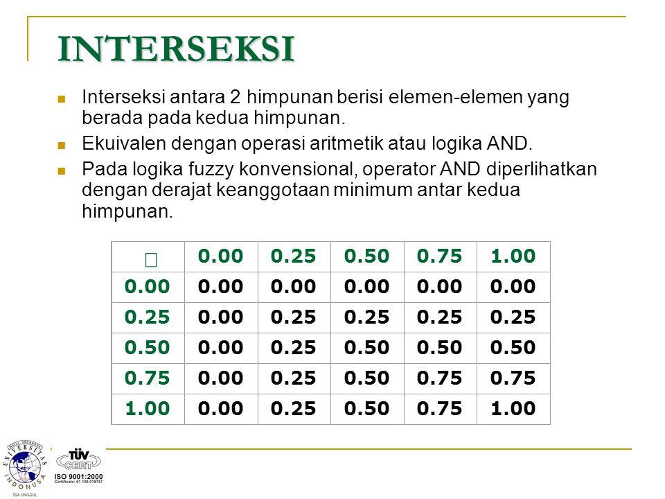 INTERSEKSI Interseksi antara 2 himpunan berisi elemen-elemen yang berada pada kedua himpunan. Ekuivalen dengan operasi aritmetik atau logika AND.