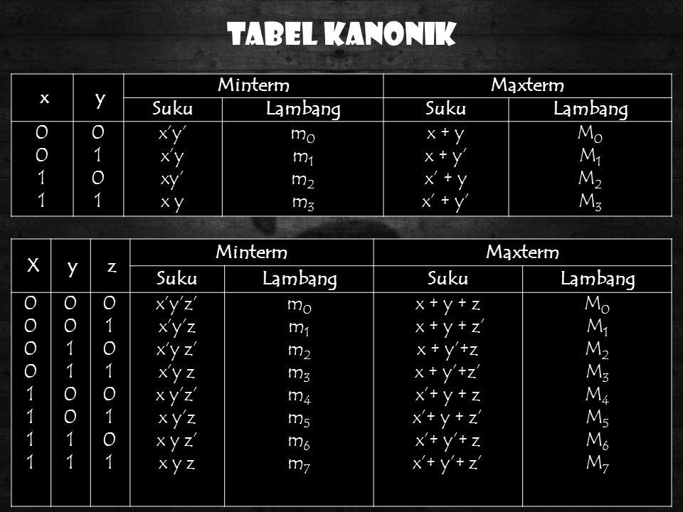 Tabel Kanonik x y Minterm Maxterm Suku Lambang 1 x'y' x'y xy' x y m0