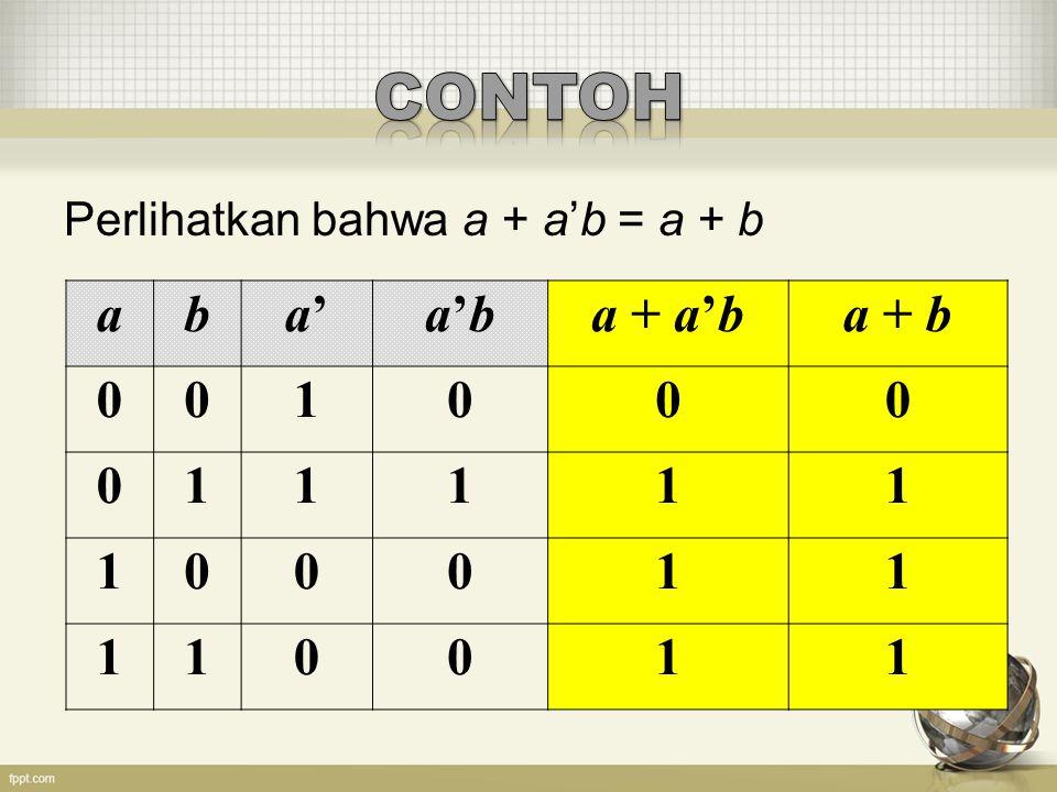 CONTOH Perlihatkan bahwa a + a'b = a + b a b a' a'b a + a'b a + b 1