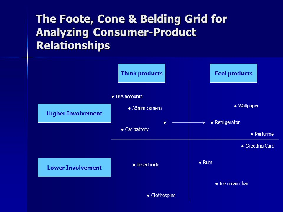 The Foote, Cone & Belding Grid for Analyzing Consumer-Product Relationships