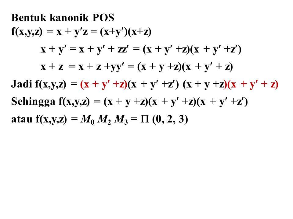 Bentuk kanonik POS f(x,y,z) = x + yz = (x+y)(x+z) x + y = x + y + zz = (x + y +z)(x + y +z)