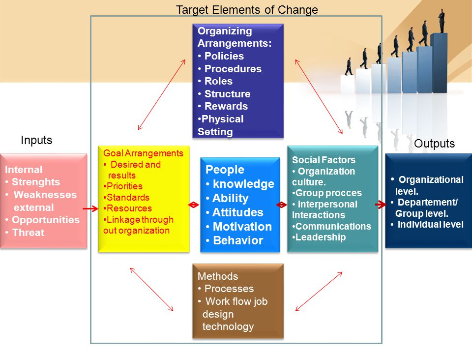 Target Elements of Change