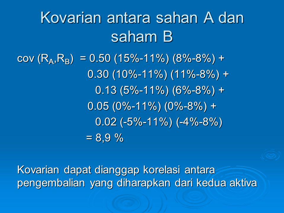 Kovarian antara sahan A dan saham B