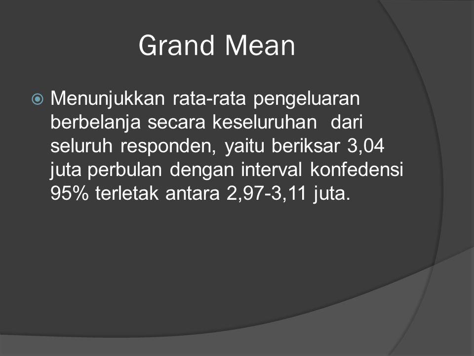 Grand Mean