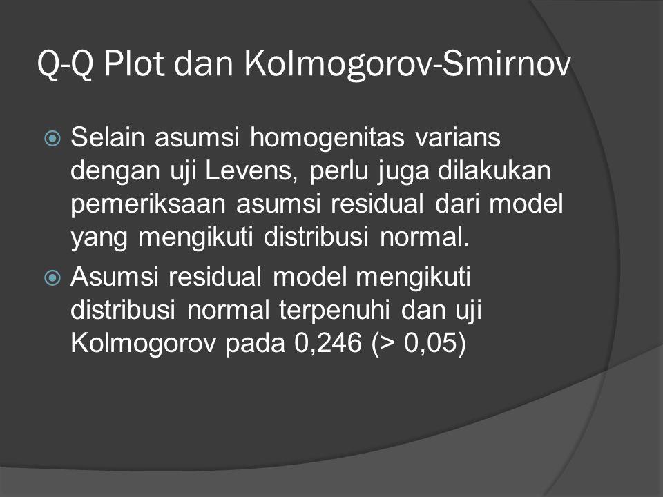 Q-Q Plot dan Kolmogorov-Smirnov