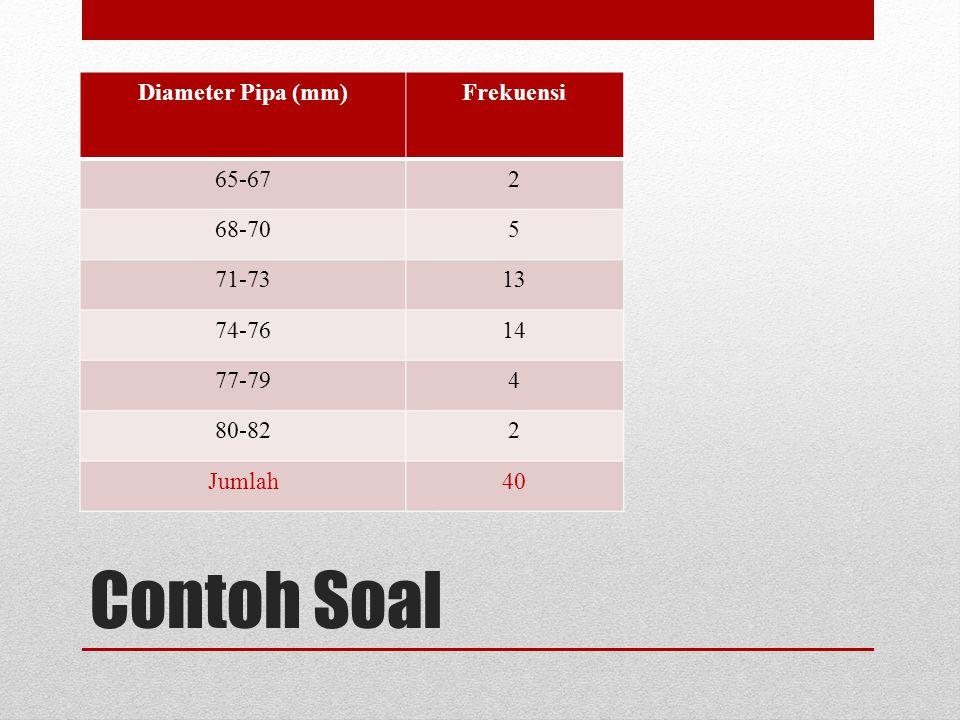 Contoh Soal Diameter Pipa (mm) Frekuensi 65-67 2 68-70 5 71-73 13