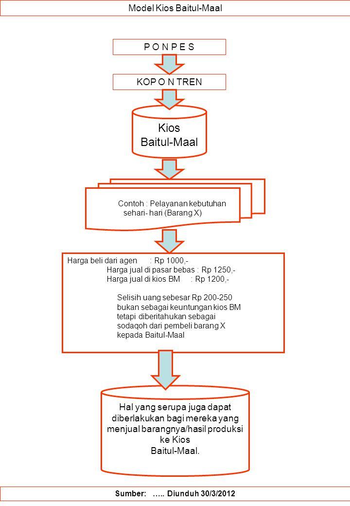 Kios Baitul-Maal Model Kios Baitul-Maal P O N P E S KOP O N TREN