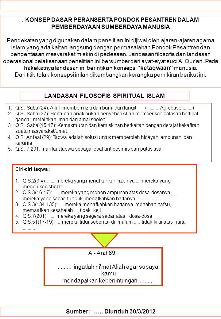 LANDASAN FILOSOFIS SPIRITUAL ISLAM
