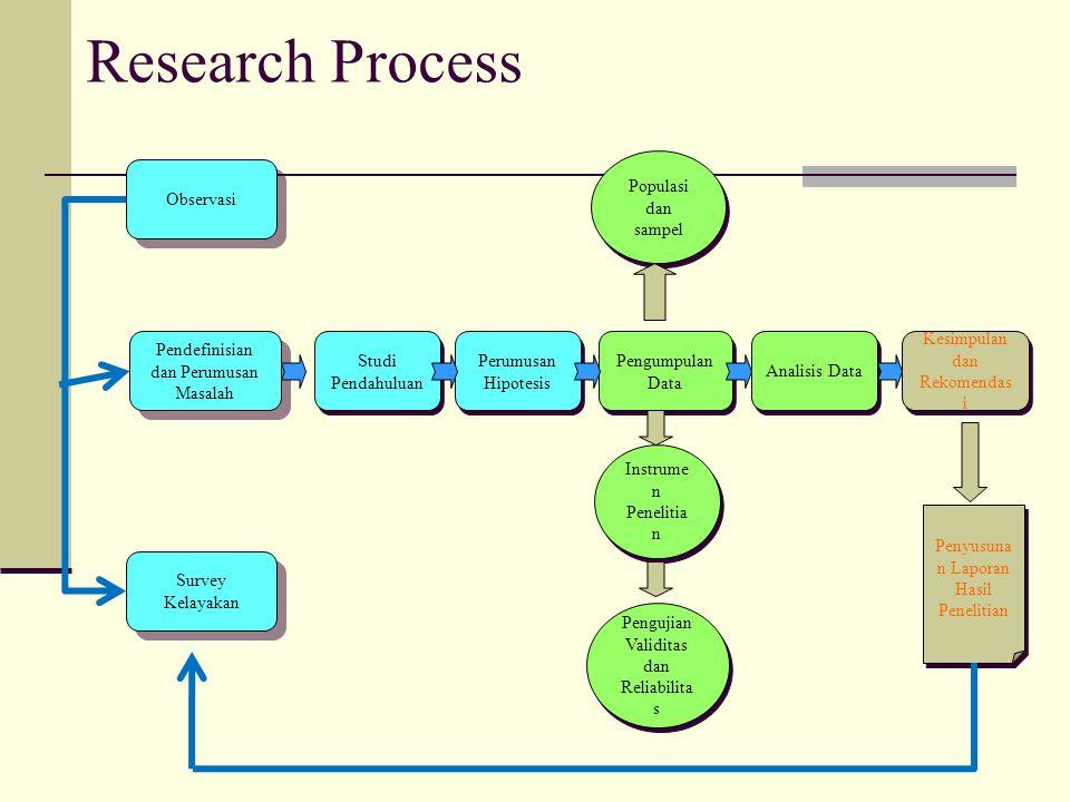 Research Process Pendefinisian dan Perumusan Masalah Studi Pendahuluan