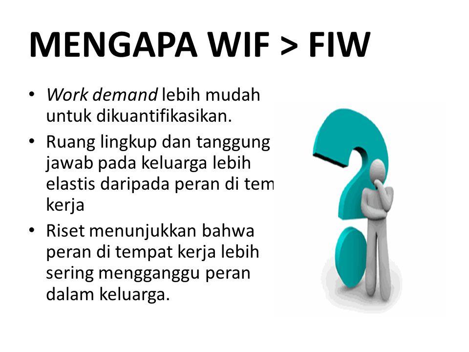 MENGAPA WIF > FIW Work demand lebih mudah untuk dikuantifikasikan.
