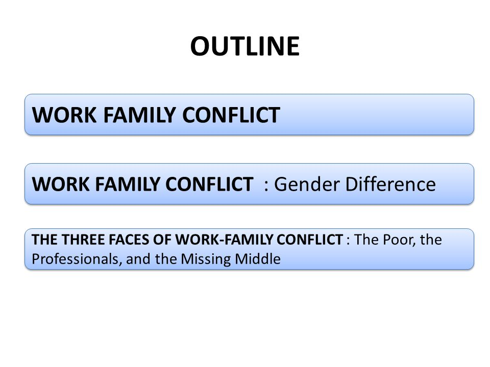 OUTLINE WORK FAMILY CONFLICT WORK FAMILY CONFLICT : Gender Difference