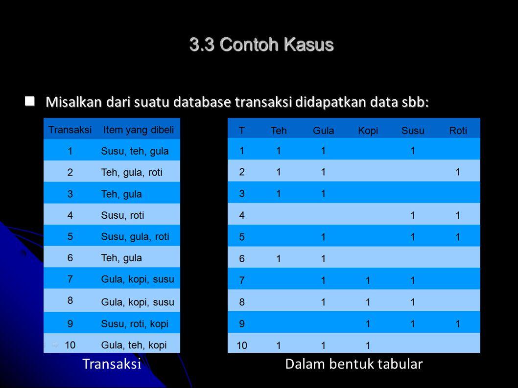 3.3 Contoh Kasus Misalkan dari suatu database transaksi didapatkan data sbb: Transaksi.