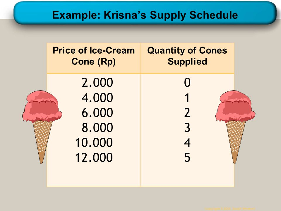 Example: Krisna's Supply Schedule