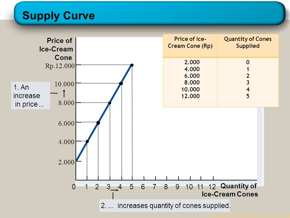 Price of Ice-Cream Cone (Rp) Quantity of Cones Supplied