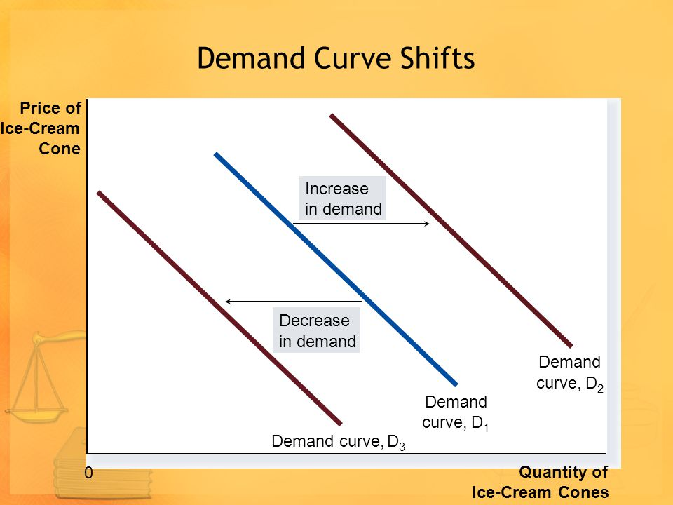 Demand Curve Shifts Price of Ice-Cream Cone Increase in demand