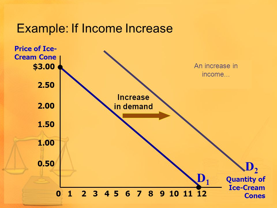 Example: If Income Increase