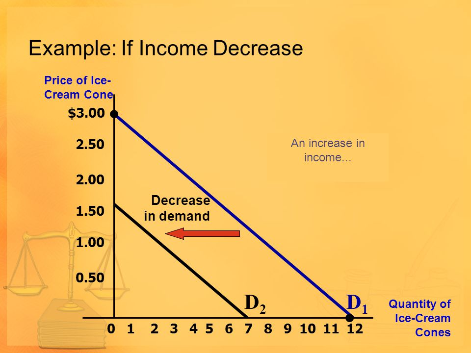 Example: If Income Decrease