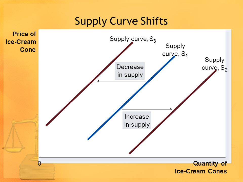 Supply Curve Shifts Price of Supply curve, S Ice-Cream curve, Supply S