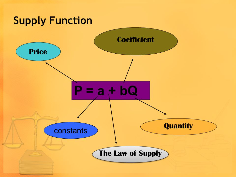 P = a + bQ Supply Function Coefficient Price Quantity constants