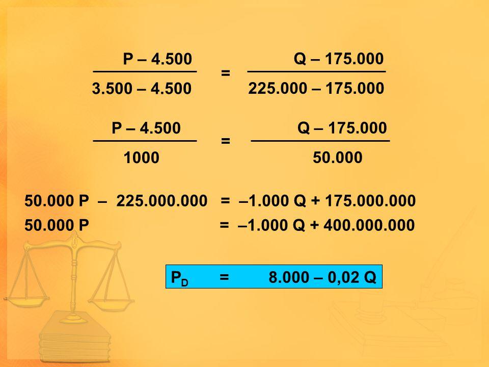 P – 4.500 3.500 – 4.500. Q – 175.000. 225.000 – 175.000. = P – 4.500. 1000. Q – 175.000. 50.000.
