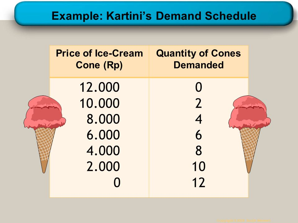 Example: Kartini's Demand Schedule