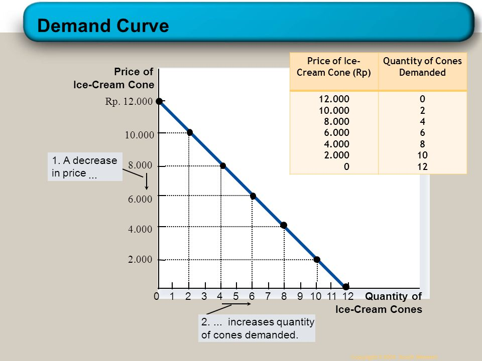 Price of Ice-Cream Cone (Rp) Quantity of Cones Demanded