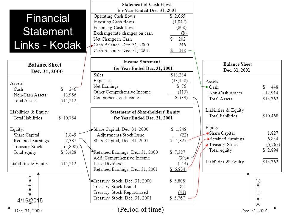 Financial Statement Links - Kodak