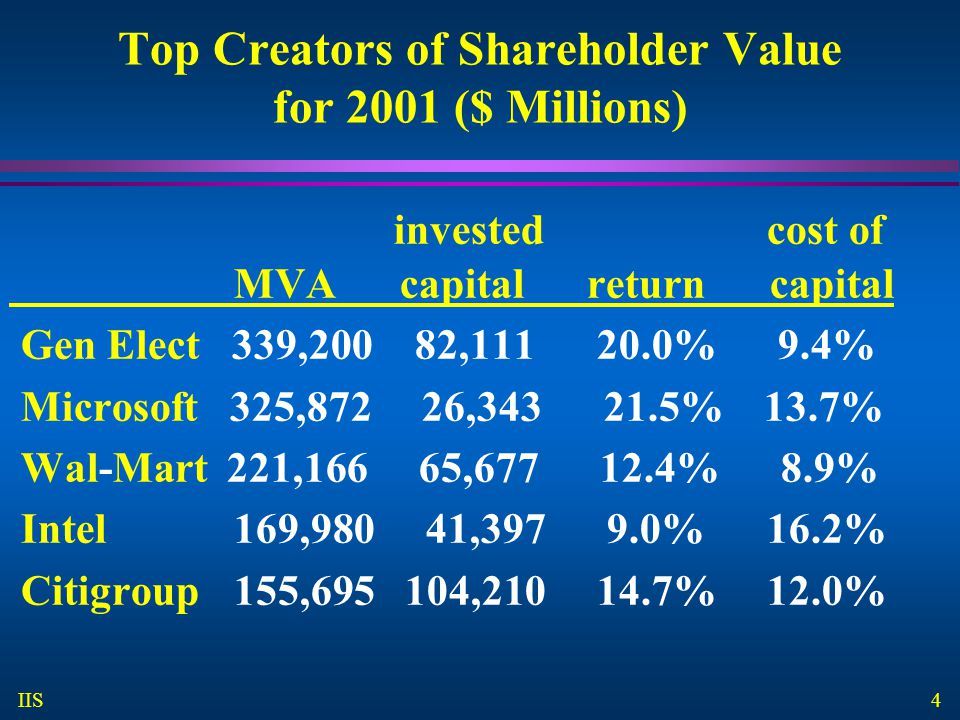 Top Creators of Shareholder Value for 2001 ($ Millions)