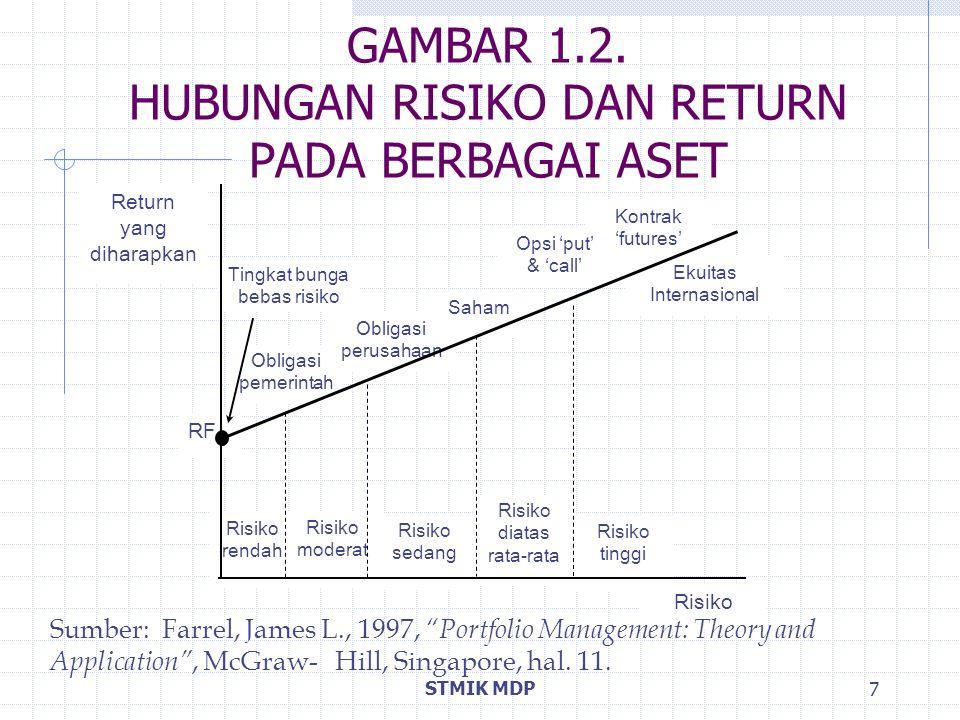 GAMBAR 1.2. HUBUNGAN RISIKO DAN RETURN PADA BERBAGAI ASET