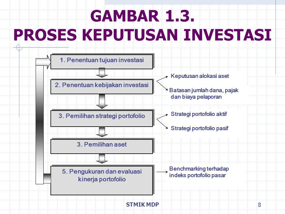 GAMBAR 1.3. PROSES KEPUTUSAN INVESTASI