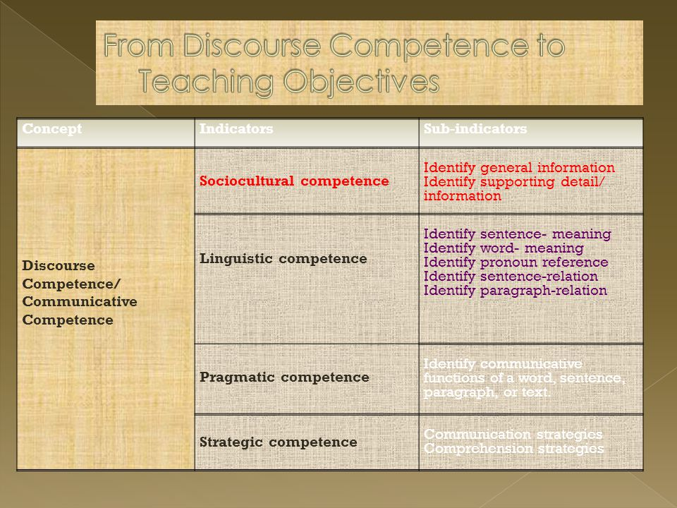 From Discourse Competence to Teaching Objectives
