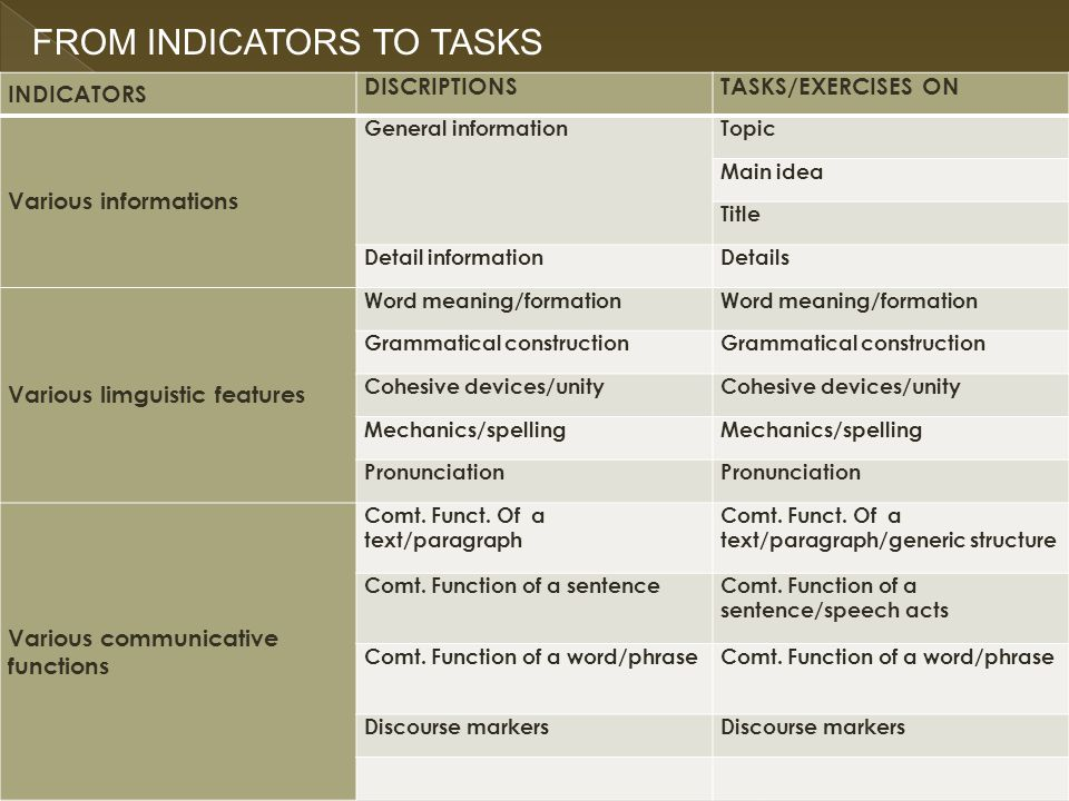 FROM INDICATORS TO TASKS