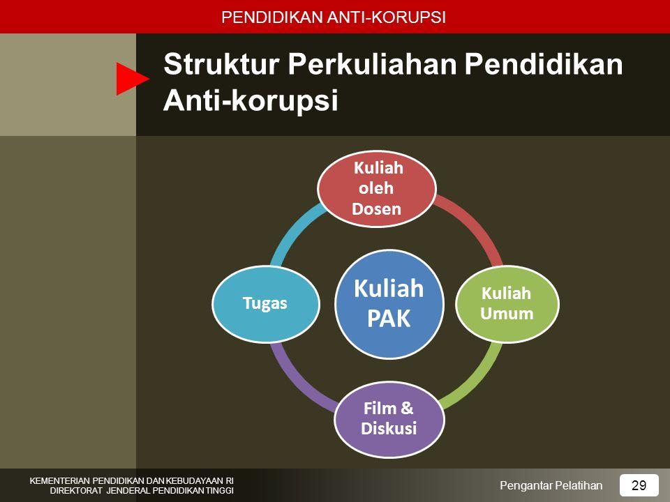 Struktur Perkuliahan Pendidikan Anti-korupsi