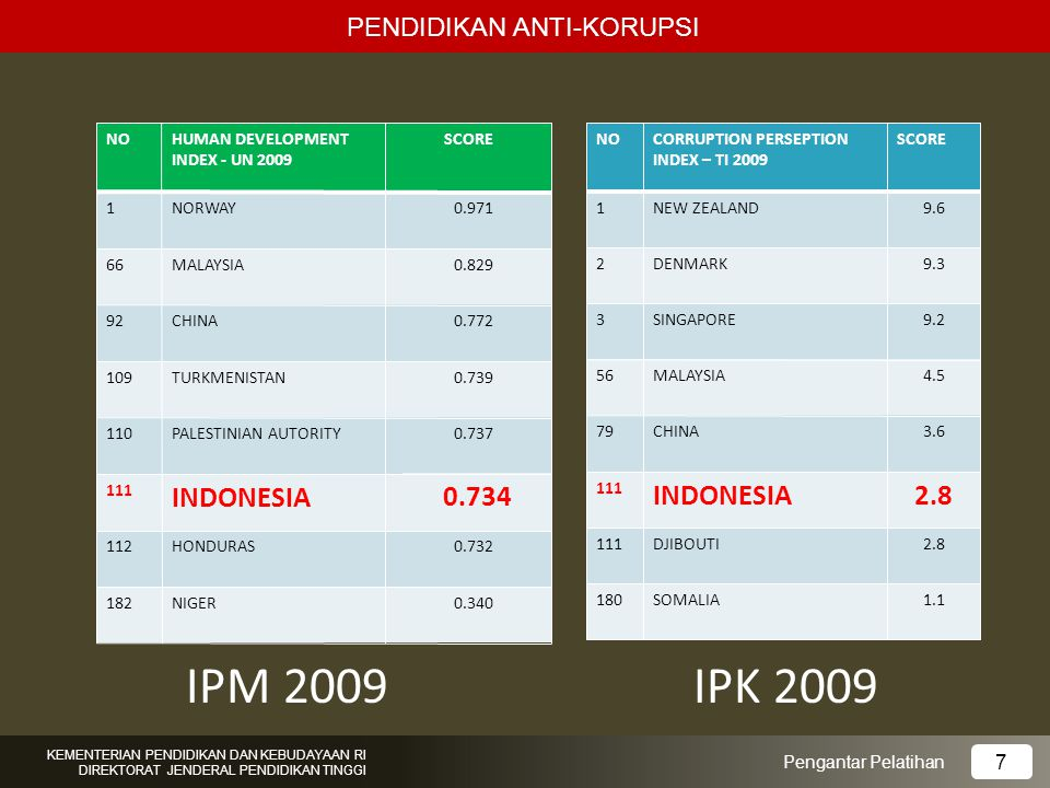 IPM 2009 IPK 2009 INDONESIA 0.734 INDONESIA 2.8