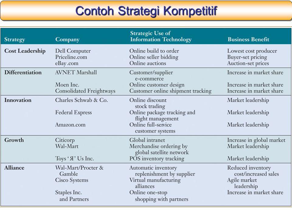 Contoh Strategi Kompetitif