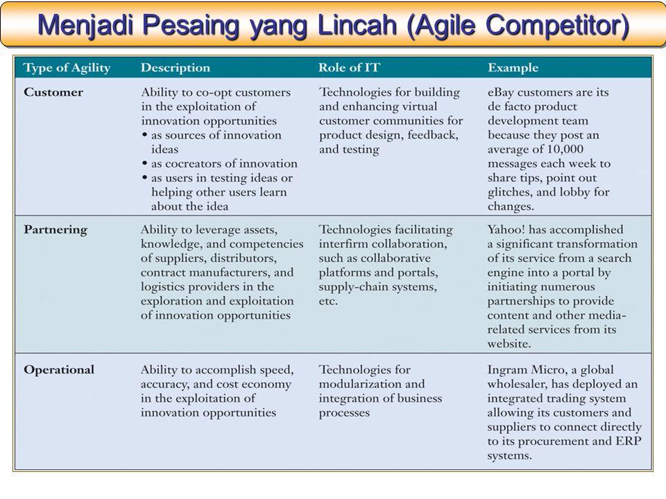 Menjadi Pesaing yang Lincah (Agile Competitor)