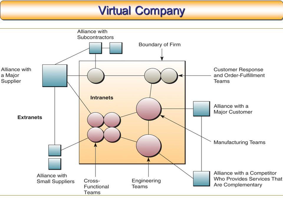 Virtual Company