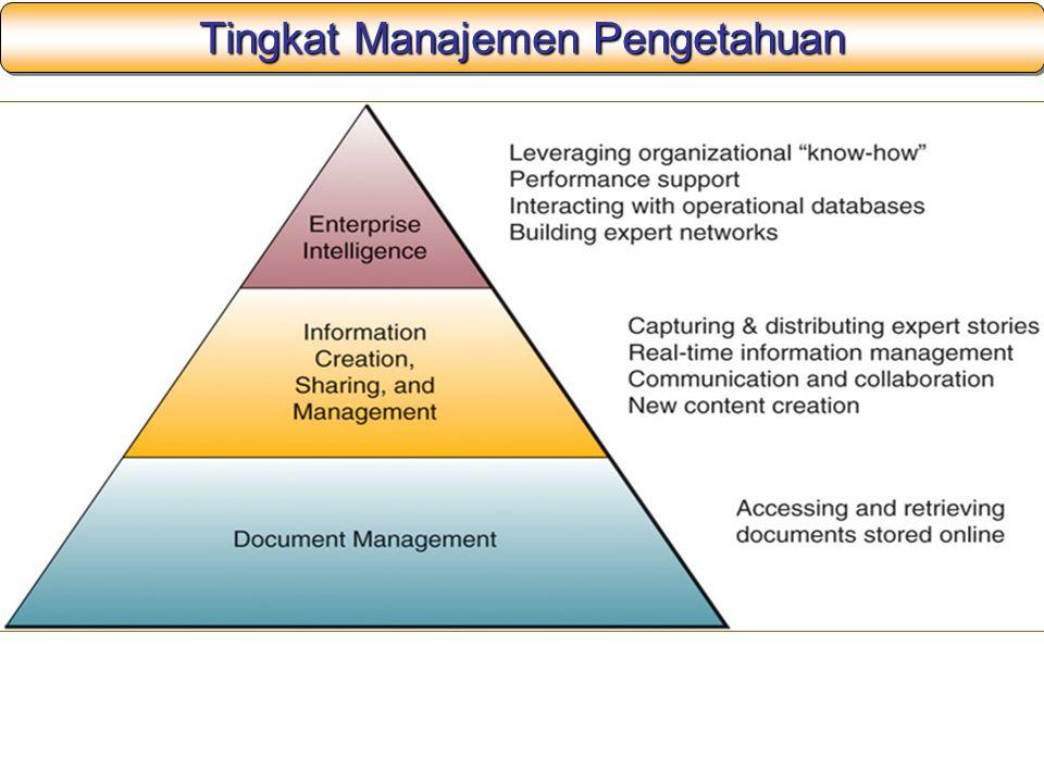 Tingkat Manajemen Pengetahuan