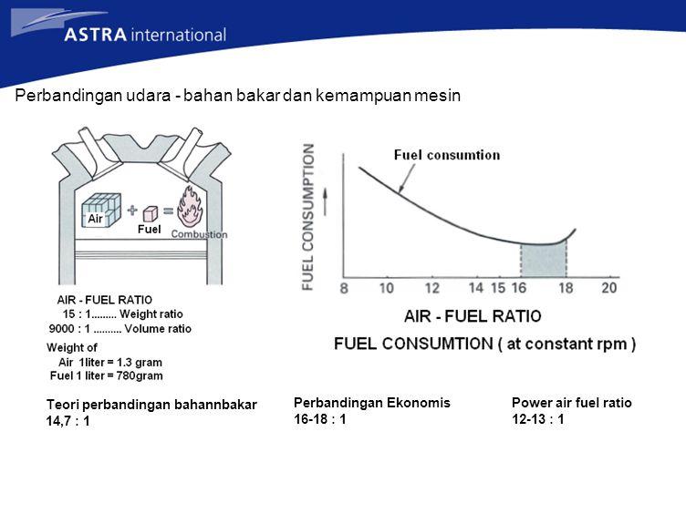 Perbandingan udara - bahan bakar dan kemampuan mesin