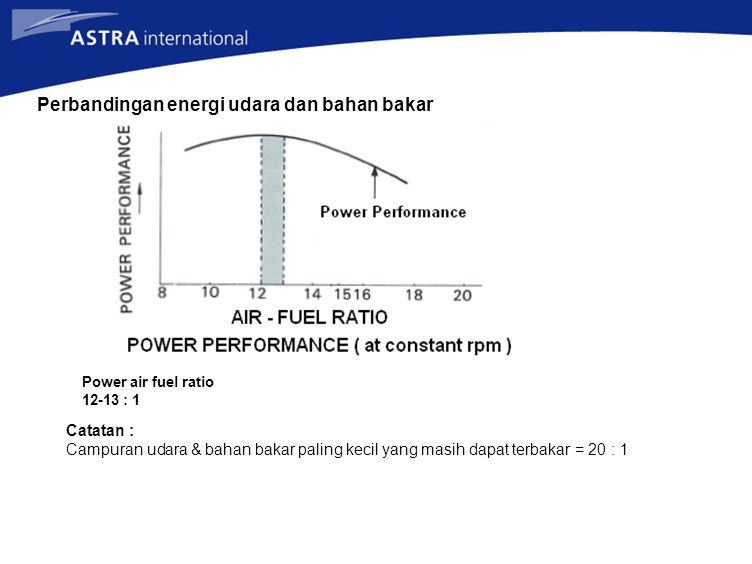 Perbandingan energi udara dan bahan bakar