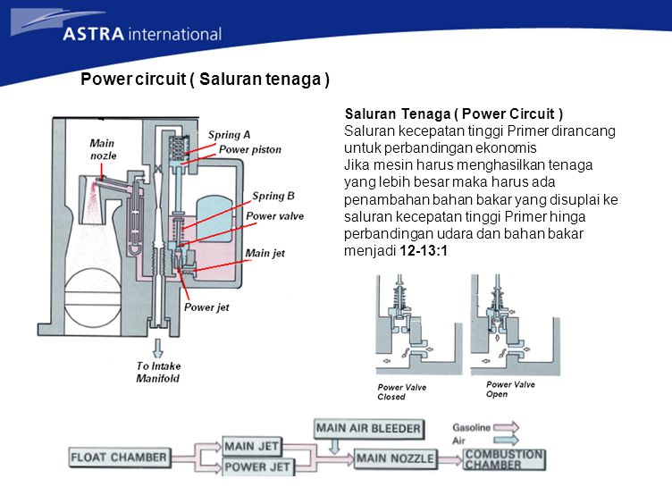 Power circuit ( Saluran tenaga )
