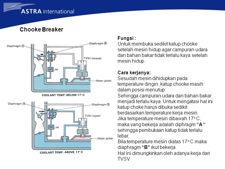 Chooke Breaker Fungsi :