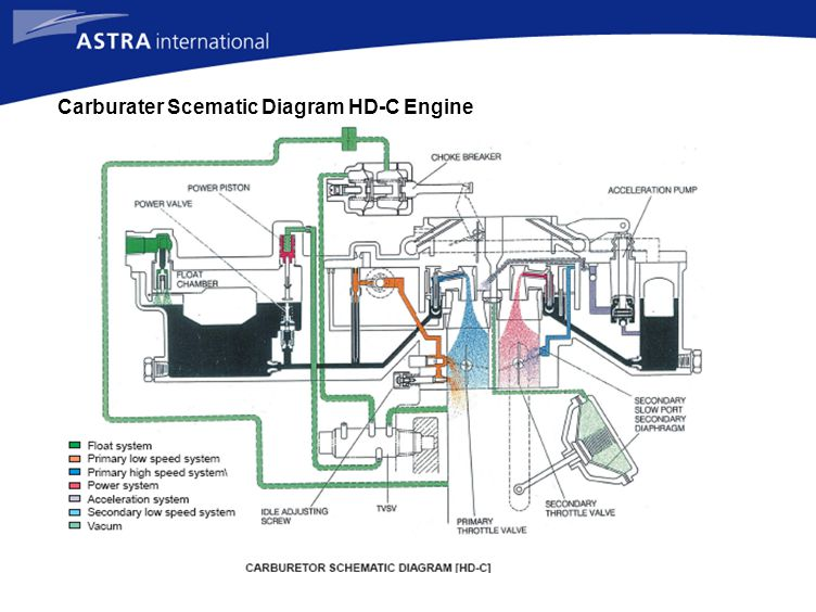 Carburater Scematic Diagram HD-C Engine