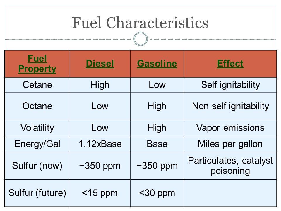 Particulates, catalyst poisoning