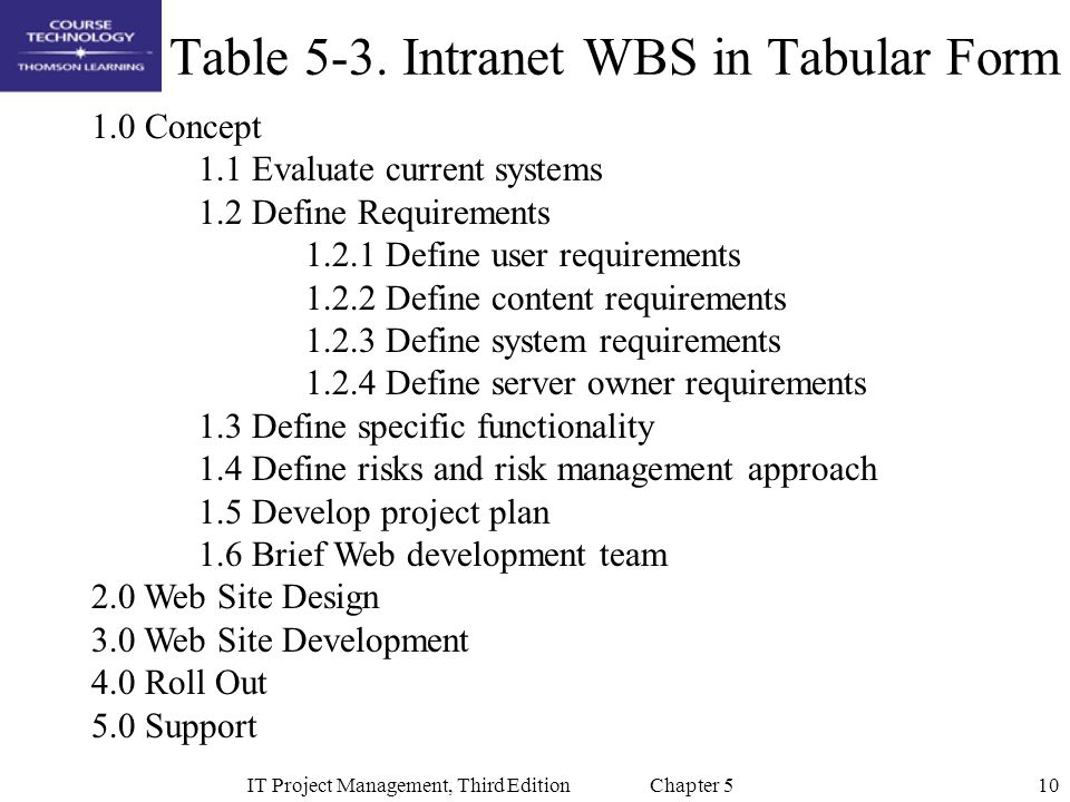 Table 5-3. Intranet WBS in Tabular Form